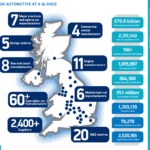 Ten Facts About The UK Automotive Industry