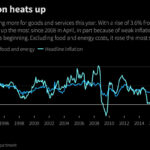 Dividend Stocks Are Great To Beat Rising Inflation