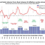 On The Impact of Inflation on Equity Returns - An Australian Example