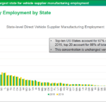 US Direct Auto Supplier Manufacturing Employment by State: Chart