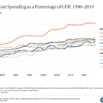Health Care Spending as a Percentage of GDP for Select High-Income Countries, 1980–2019