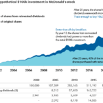 The Power of Reinvested Dividends: McDonald's Example