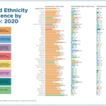 Race and Ethnicity Prevalence by State 2020: Chart