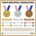 Tokyo Olympic Medal Compositions: Infographic