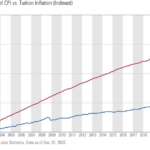 Growth of Consumer Price Index (CPI) vs. Tuition Inflation: Chart
