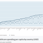 Healthcare Spending per Capita by Country 2020: Chart