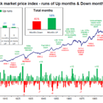 Australian Stock Market - Up and Down Months Since 1875: Chart