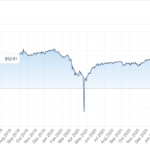 Two Charts on Crude Oil Prices