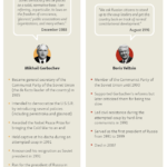 Timeline on the Disintegration of the USSR: Infographic